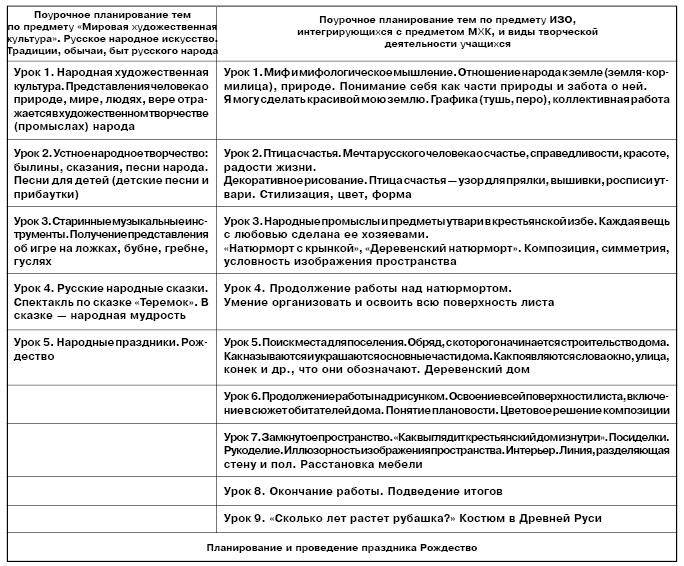 Таблица 1 примерное планирование